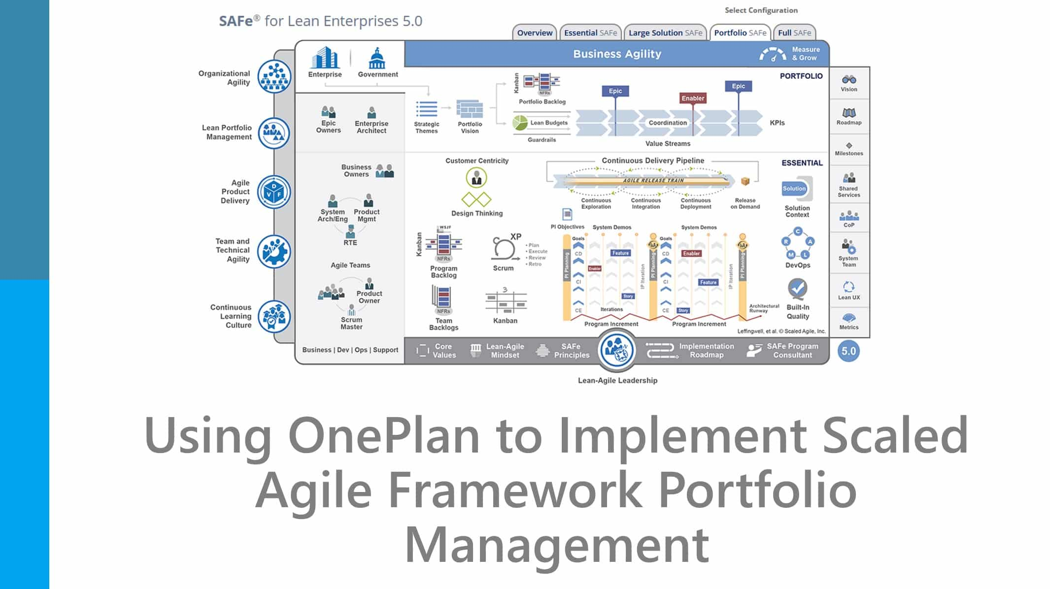 Using OnePlan to Implement Scaled Agile Framework