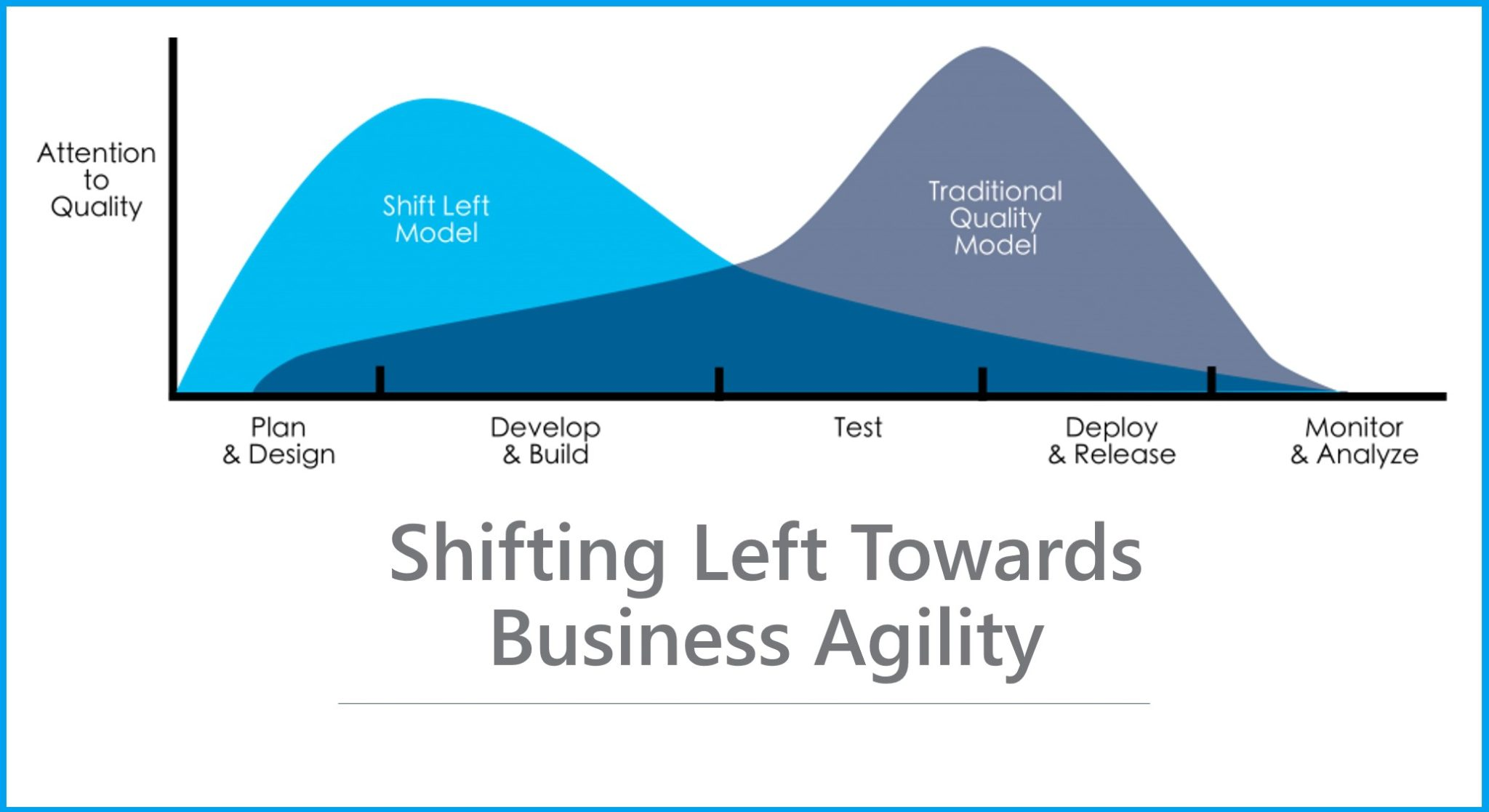 Shifting Left Towards Business Agility